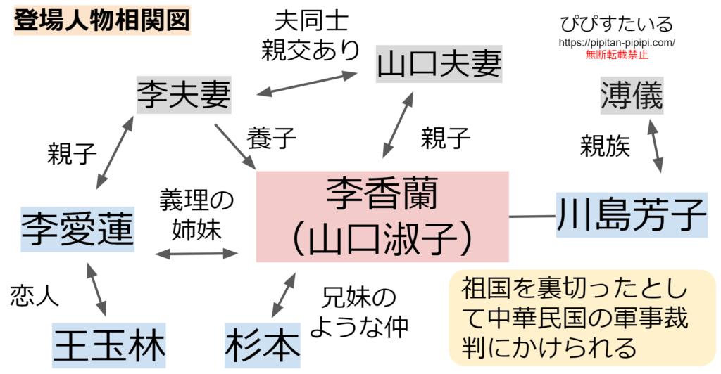 劇団四季李香蘭キャスト2019