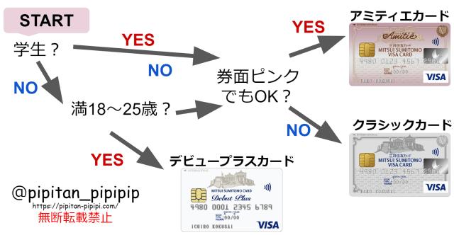 三井住友カード VISA ビザ カード枠 チケット ミュージカル