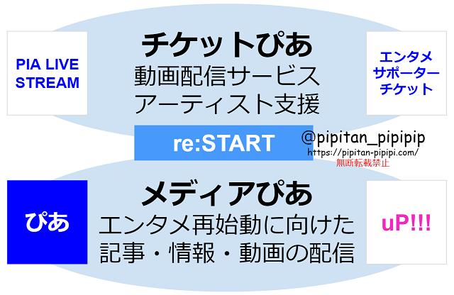 ぴあ リスタート re:start チケットぴあ