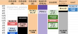 東京横浜ラインナップ 劇団四季 公演 スケジュール ラインナップ 2019 2020 2021